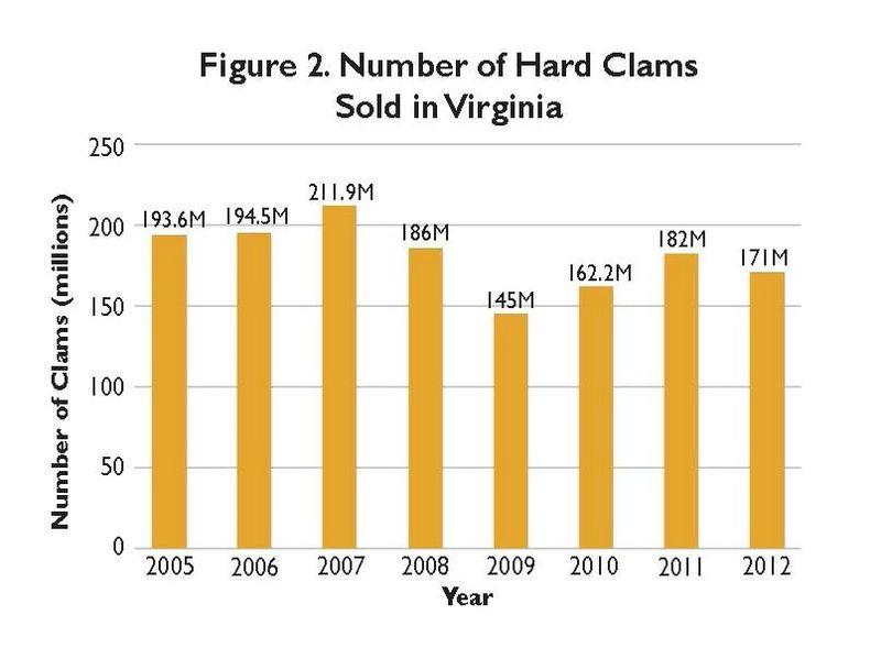 Number of hard clams sold in VA