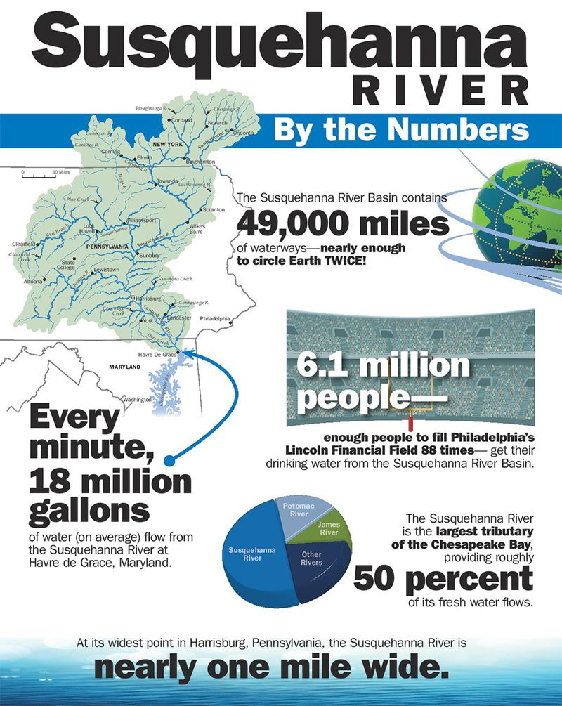 Susquehanna By the Numbers-1200